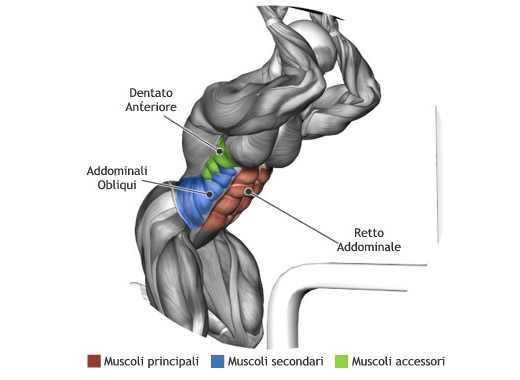 Mappa Addominali Crunch Cavi